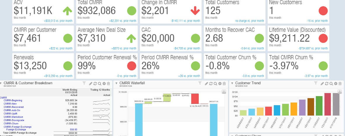 Mastering the Basics of Sage Intacct Dashboards